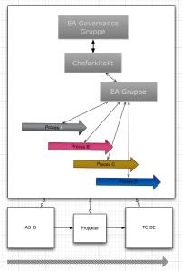 Proces-orienteret fremgangsmåde