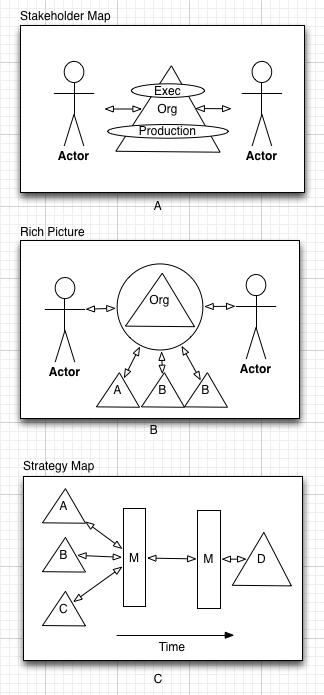 Diagramtyper.