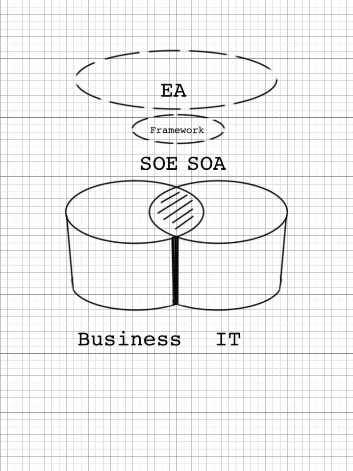 SOA, SOE og EA