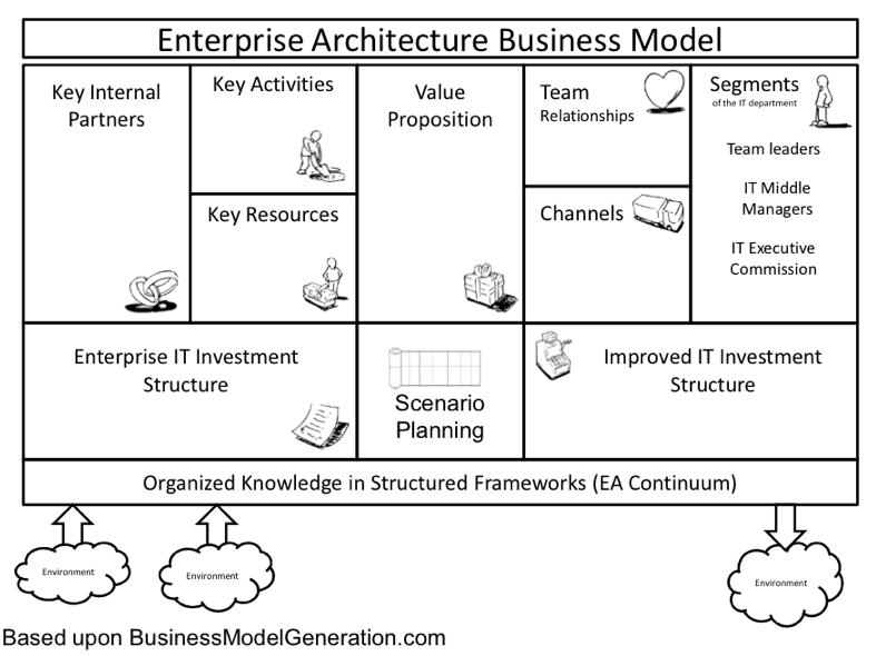 Enterprise Architecture Business Model
