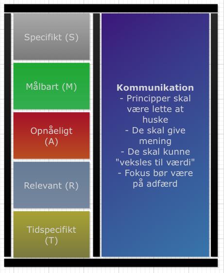 Principper og kommunikation