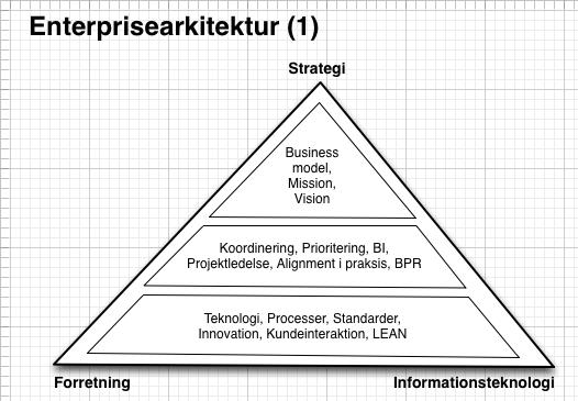 EA: Rammerne for enterprisearkitektur