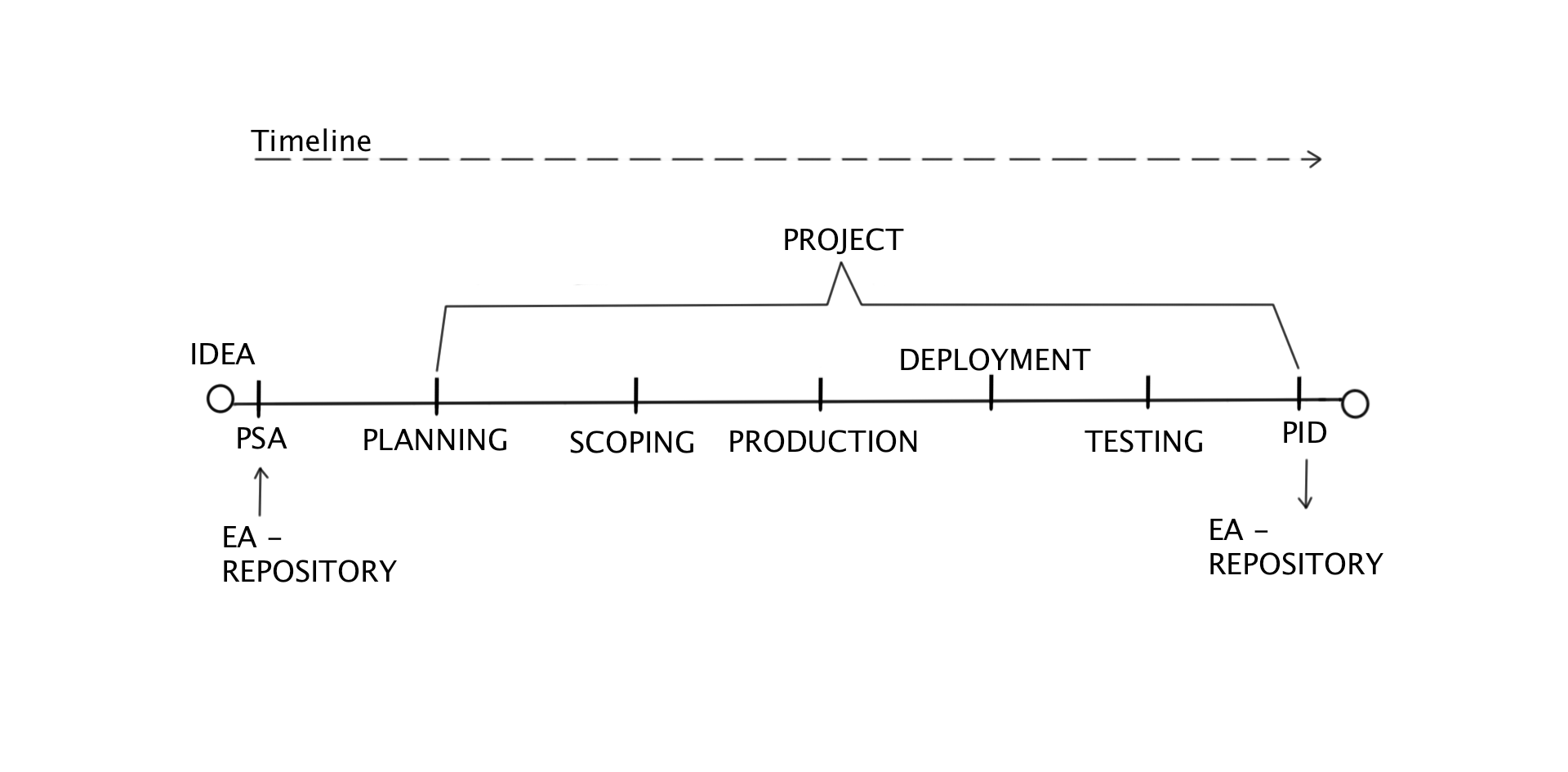 The Timeline and development process