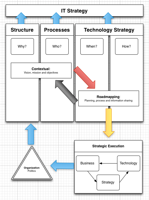 Roadmapping proces