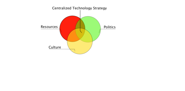 Venn Diagram for factors impacting the centralized technology strategy
