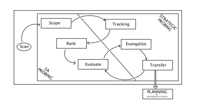 Disruptive Technology Scanning