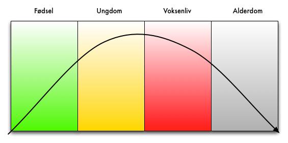 EA livscyklus