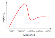 hype cycle template 2
