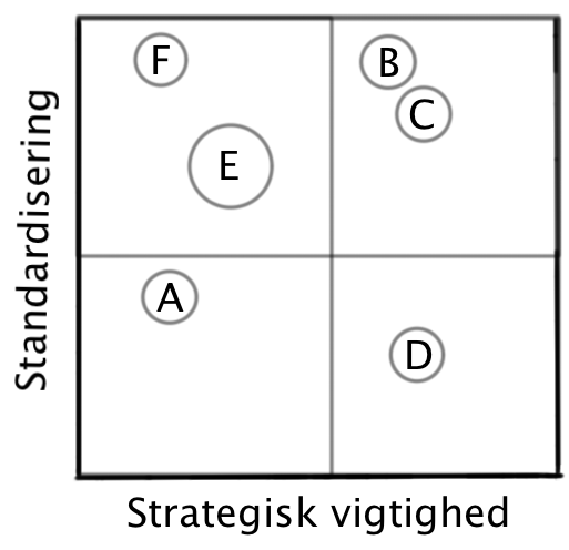Standardiserings matrice