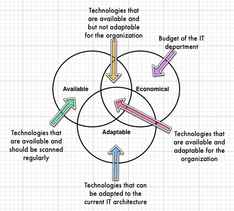 125 Technology Evolution