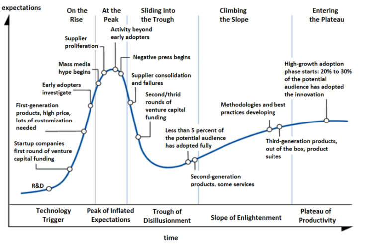 The Hype Cycle illustrated as Olga Tarkovskiy depicted it. Licensed under Creative Commons 3.0 Share Alike (Unported U.S.)