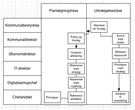 177 B3 Swimlane Process Diagram