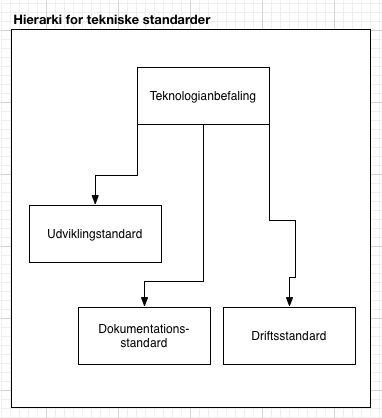 181 Metamodel for hierarkier standarder