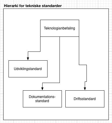 181 Metamodel for hierarkier standarder