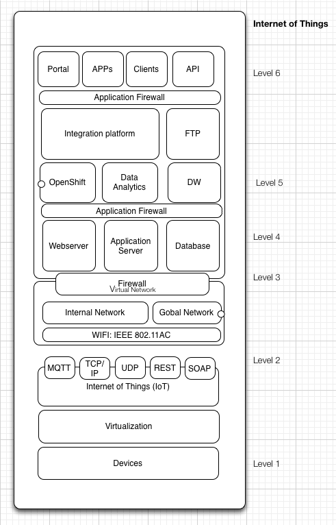 204 IoT Architecture Diagram