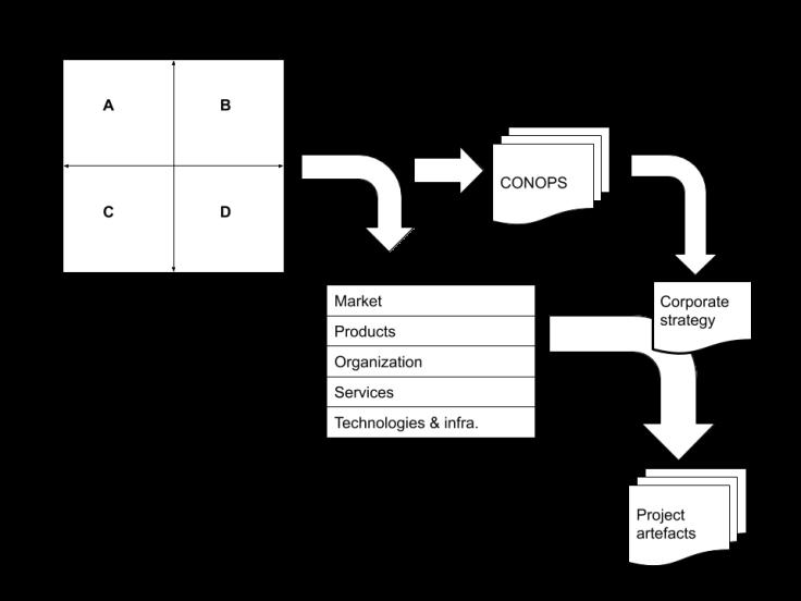 Scernario Concept Diagram